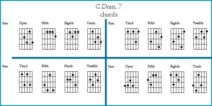 Guitar u00bb Guitar Chords With Finger Placement - Music Sheets, Tablature, Chords and Lyrics